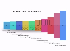 worlds best_orchestra_2015_bachtrackz
